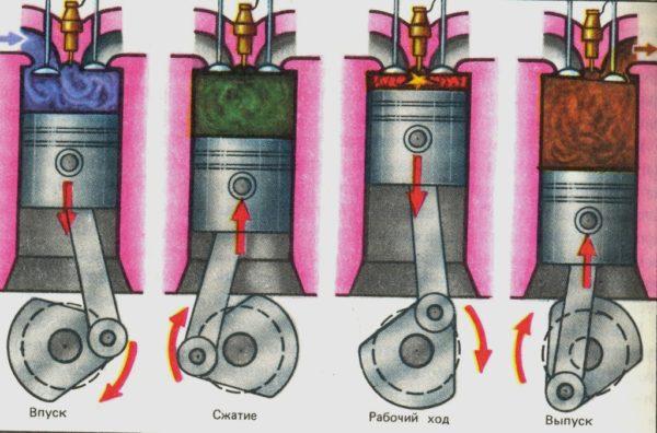 Принцип работы четырёхтактного двигателя