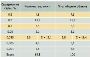 kachestvo_dizelnogo_topliva-4